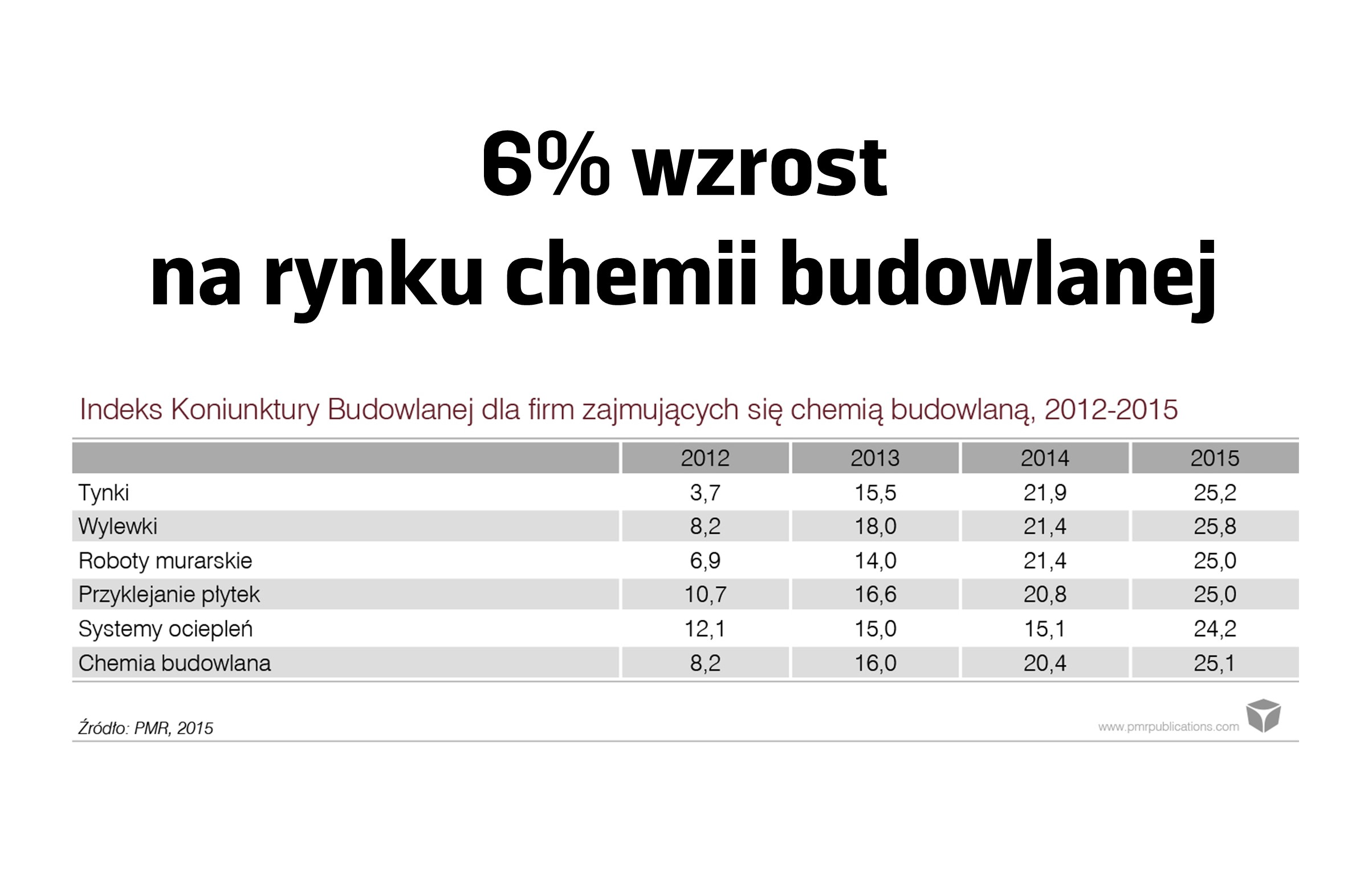 6% WZROST NA RYNKU CHEMI BUDOWLANEJ
