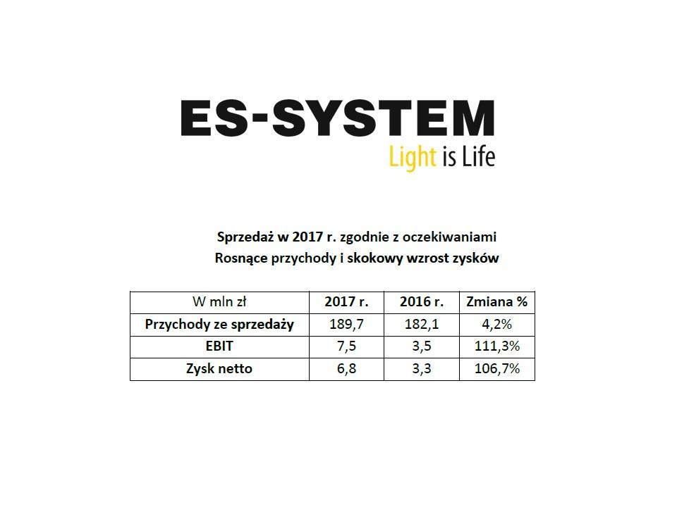 SZACUNKI WYBRANYCH DANYCH FINANSOWYCH GRUPY ES-SYSTEM ZA 2017 R.